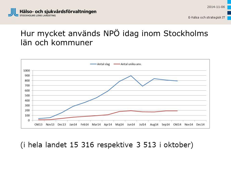 2014-11-06 E-hälsa och strategisk IT Hur mycket används NPÖ idag inom Stockholms län och kommuner (i hela landet 15 316 respektive 3 513 i oktober)