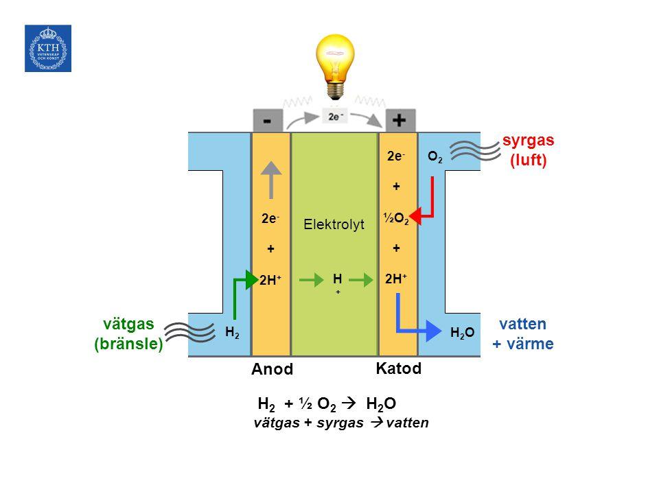 H 2 + ½ O 2  H 2 O vätgas + syrgas  vatten vätgas (bränsle) syrgas (luft) vatten + värme Anod Katod Elektrolyt O2O2 2e - + 2H + H2H2 2e - + ½O 2 + 2