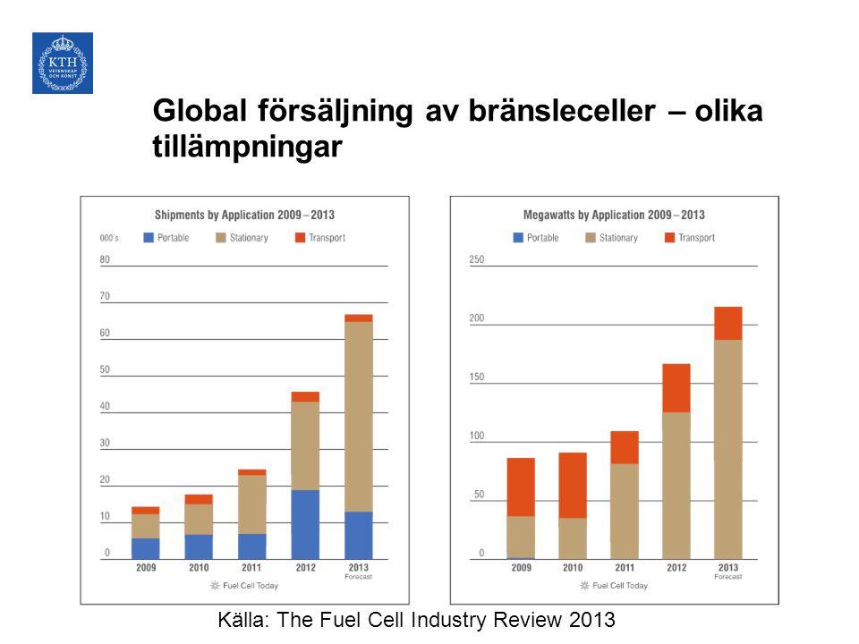 Global försäljning av bränsleceller – olika tillämpningar Källa: The Fuel Cell Industry Review 2013