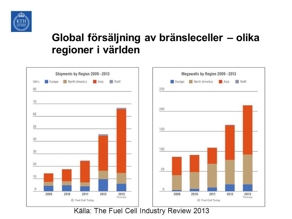 Global försäljning av bränsleceller – olika regioner i världen Källa: The Fuel Cell Industry Review 2013