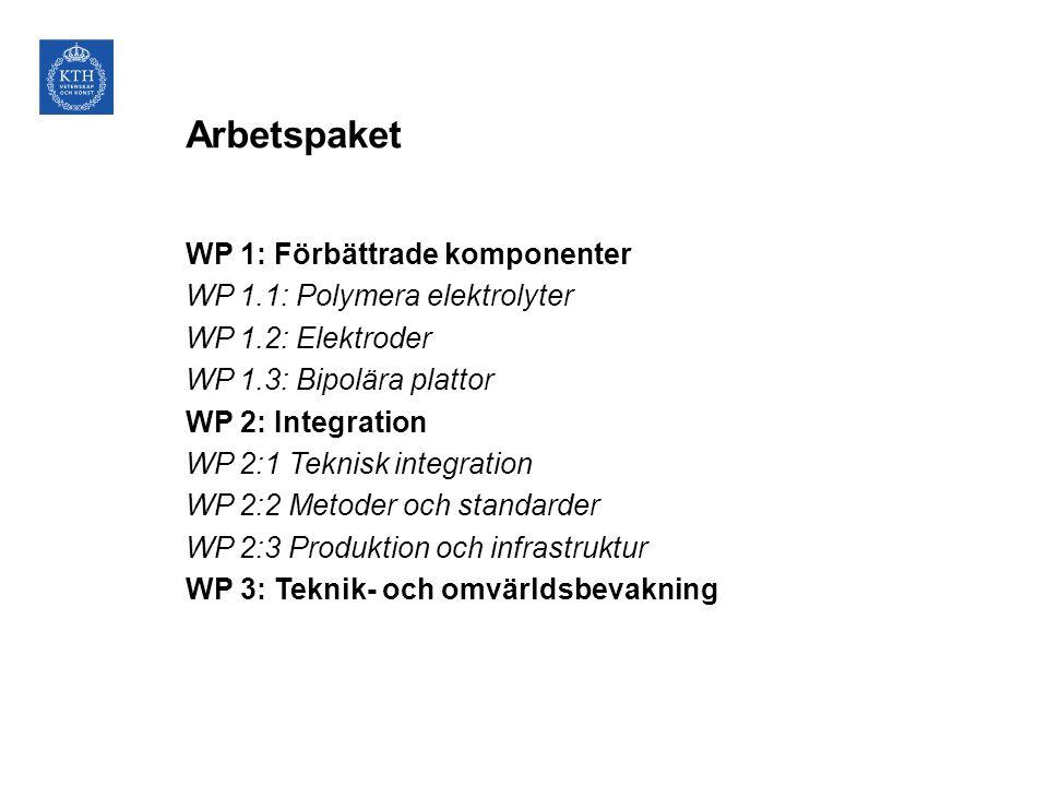 Arbetspaket WP 1: Förbättrade komponenter WP 1.1: Polymera elektrolyter WP 1.2: Elektroder WP 1.3: Bipolära plattor WP 2: Integration WP 2:1 Teknisk i