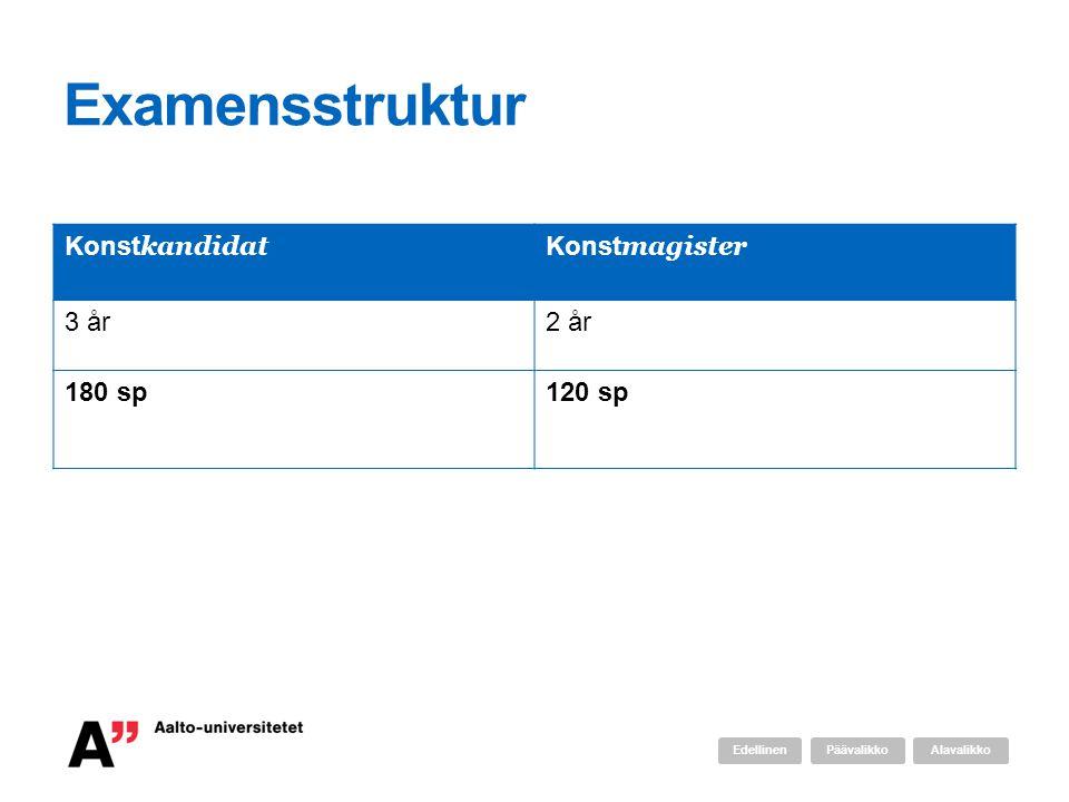 Examensstruktur Konst kandidat Konst magister 3 år2 år 180 sp120 sp AlavalikkoPäävalikkoEdellinen