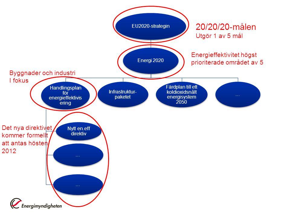 EU2020-strategin Energi 2020 Handlingsplan för energieffektivis ering Nytt en.eff direktiv … … Infrastruktur- paketet Färdplan till ett koldioxidsnålt energisystem 2050 … Det nya direktivet kommer formellt att antas hösten 2012 20/20/20-målen Utgör 1 av 5 mål Energieffektivitet högst prioriterade området av 5 Byggnader och industri I fokus