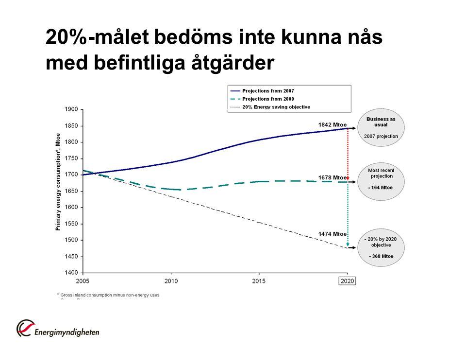 Vad innehåller det nya energieffektiviseringsdirektivet och vad innebär det för Sverige?