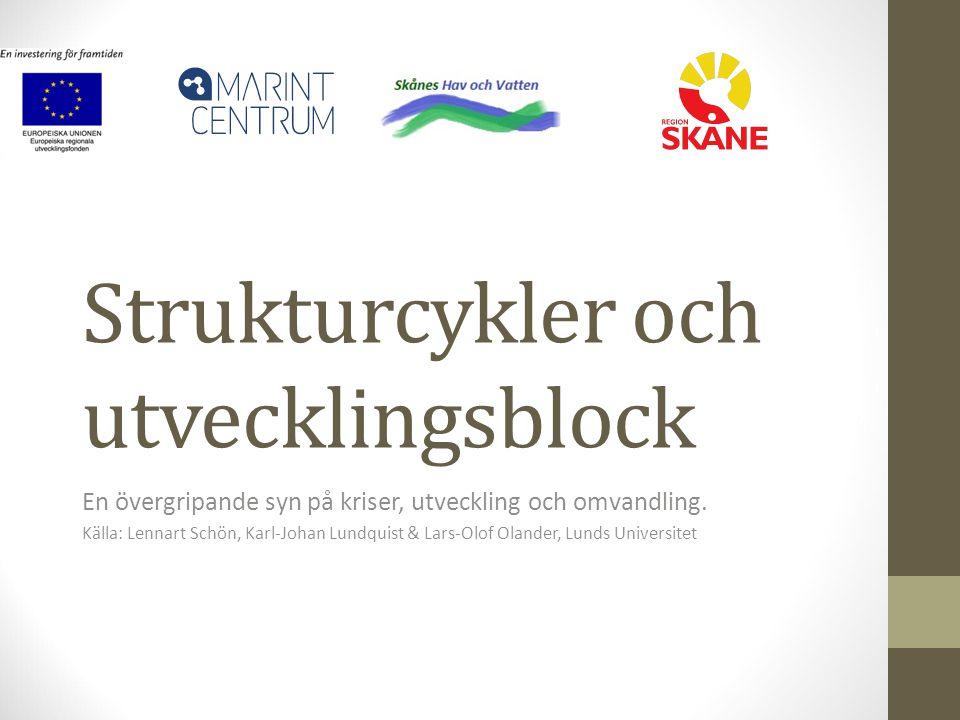 Strukturcykler och utvecklingsblock En övergripande syn på kriser, utveckling och omvandling. Källa: Lennart Schön, Karl-Johan Lundquist & Lars-Olof O