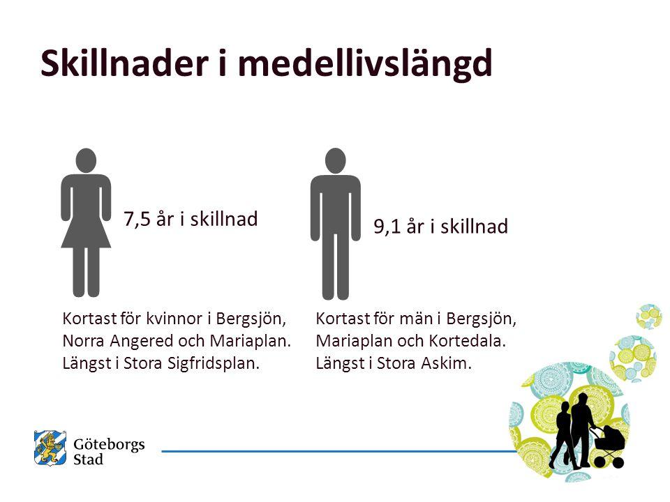 Skillnader i medellivslängd Kortast för män i Bergsjön, Mariaplan och Kortedala.