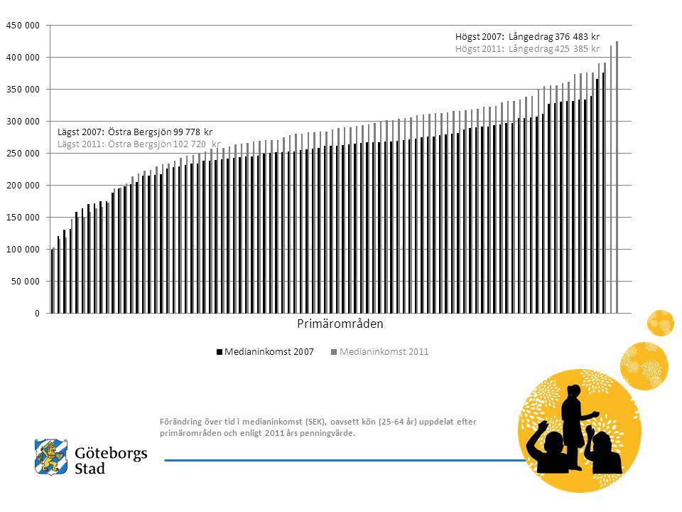 Högst 2007: Långedrag 376 483 kr Högst 2011: Långedrag 425 385 kr Lägst 2007: Östra Bergsjön 99 778 kr Lägst 2011: Östra Bergsjön 102 720 kr Förändring över tid i medianinkomst (SEK), oavsett kön (25-64 år) uppdelat efter primärområden och enligt 2011 års penningvärde.