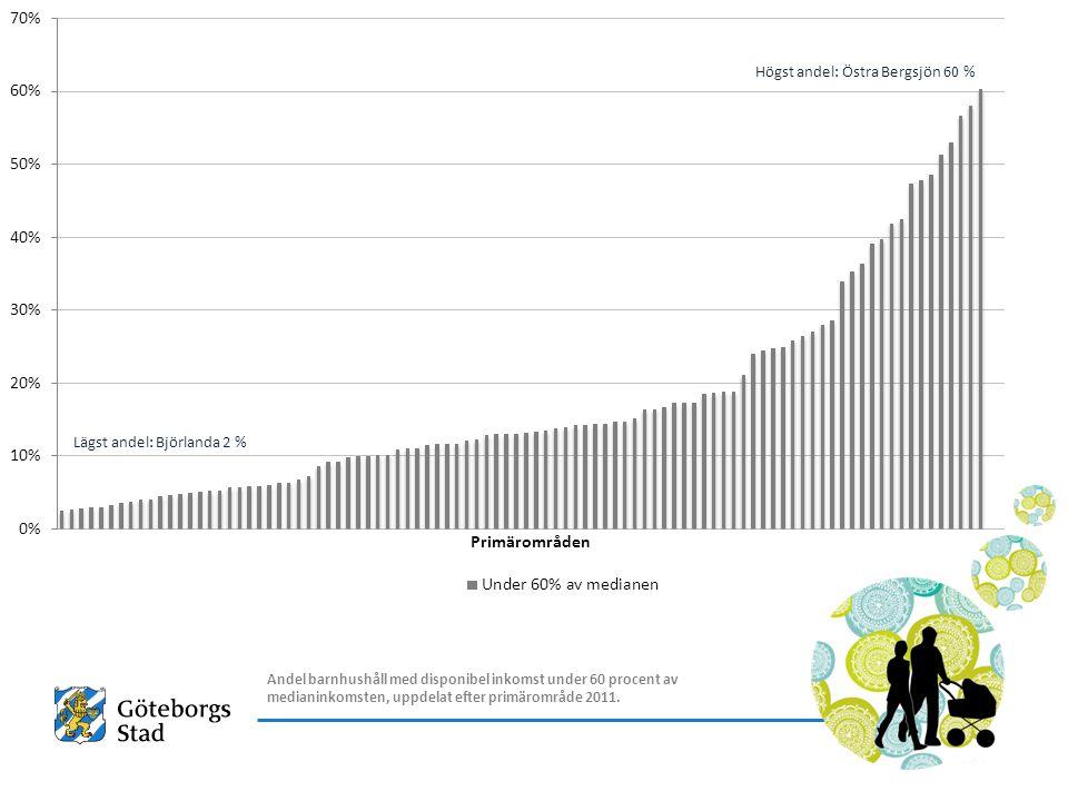 Andel barnhushåll med disponibel inkomst under 60 procent av medianinkomsten, uppdelat efter primärområde 2011.