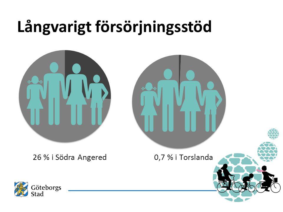 Långvarigt försörjningsstöd 26 % i Södra Angered   0,7 % i Torslanda