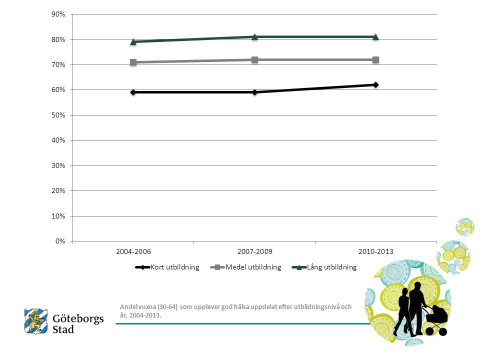 Andel vuxna (30-64) som upplever god hälsa uppdelat efter utbildningsnivå och år, 2004-2013.