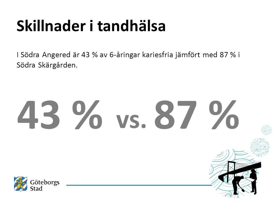 Skillnader i tandhälsa I Södra Angered är 43 % av 6-åringar kariesfria jämfört med 87 % i Södra Skärgården.