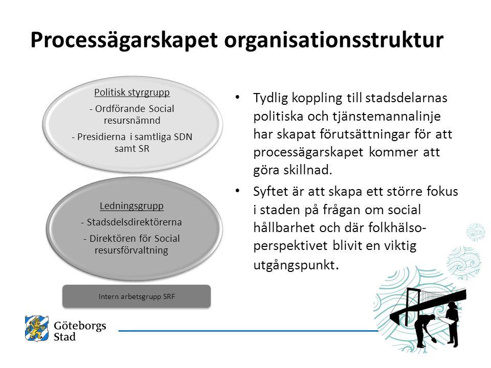 Intern arbetsgrupp SRF Processägarskapet organisationsstruktur Ledningsgrupp - Stadsdelsdirektörerna - Direktören för Social resursförvaltning Politisk styrgrupp - Ordförande Social resursnämnd - Presidierna i samtliga SDN samt SR Tydlig koppling till stadsdelarnas politiska och tjänstemannalinje har skapat förutsättningar för att processägarskapet kommer att göra skillnad.