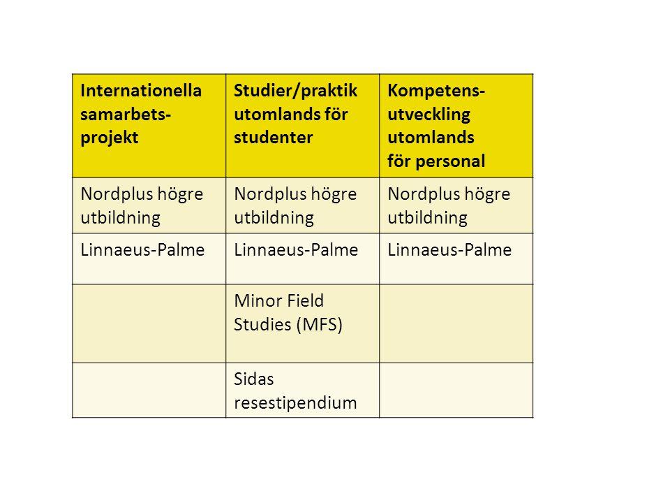 Sv Internationella samarbets- projekt Studier/praktik utomlands för studenter Kompetens- utveckling utomlands för personal Nordplus högre utbildning Linnaeus-Palme Minor Field Studies (MFS) Sidas resestipendium