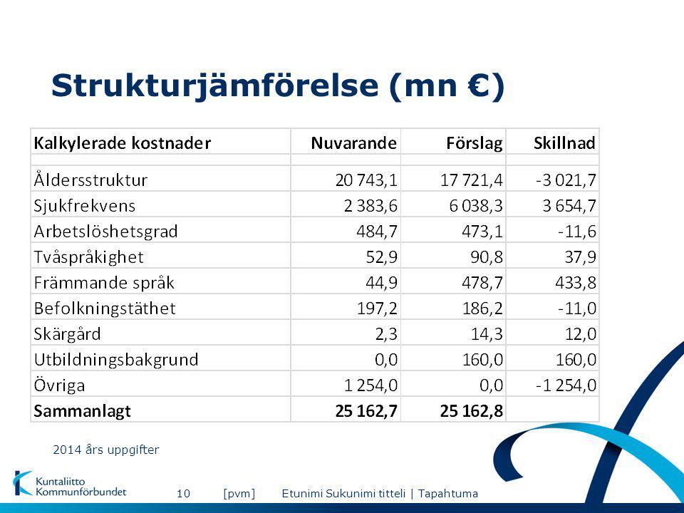 Strukturjämförelse (mn €) [pvm]Etunimi Sukunimi titteli | Tapahtuma10 2014 års uppgifter