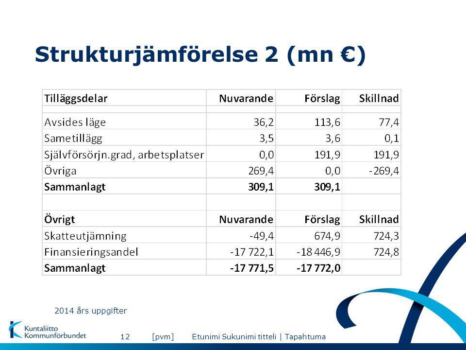Strukturjämförelse 2 (mn €) [pvm]Etunimi Sukunimi titteli | Tapahtuma12 2014 års uppgifter
