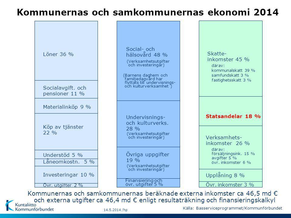 14.5.2014 /hp Kommunernas och samkommunernas ekonomi 2014 Socialavgift.