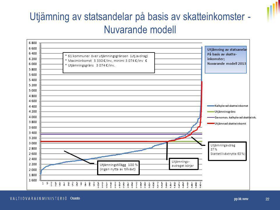 Utjämning av statsandelar på basis av skatteinkomster - Nuvarande modell pp.kk.vvvv 22 Osasto