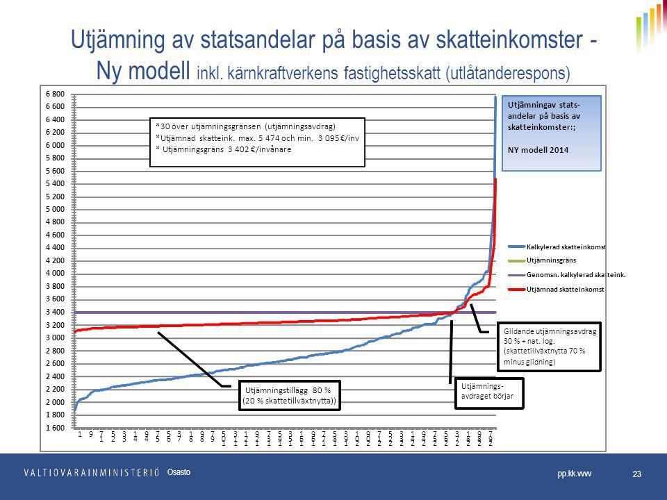 Utjämning av statsandelar på basis av skatteinkomster - Ny modell inkl.