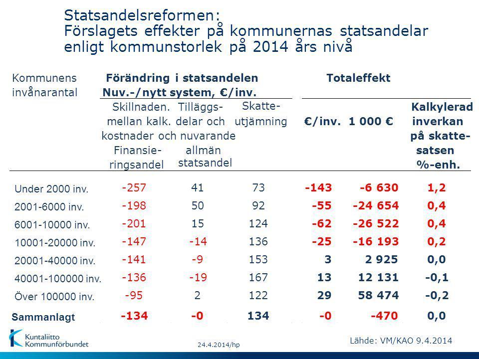 Lähde: VM/KAO 9.4.2014 Statsandelsreformen: Förslagets effekter på kommunernas statsandelar enligt kommunstorlek på 2014 års nivå 24.4.2014/hp