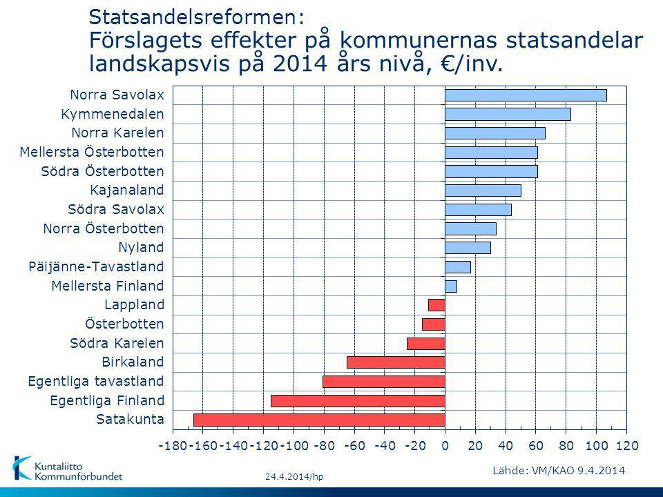 Statsandelsreformen: Förslagets effekter på kommunernas statsandelar landskapsvis på 2014 års nivå, €/inv.