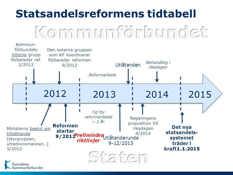 Statsandelsreformens tidtabell Kommun- förbundets interna grupp förbereder ref.