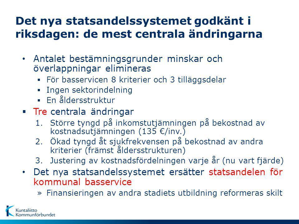 Det nya statsandelssystemet godkänt i riksdagen: de mest centrala ändringarna Antalet bestämningsgrunder minskar och överlappningar elimineras  För basservicen 8 kriterier och 3 tilläggsdelar  Ingen sektorindelning  En åldersstruktur  Tre centrala ändringar 1.Större tyngd på inkomstutjämningen på bekostnad av kostnadsutjämningen (135 €/inv.) 2.Ökad tyngd åt sjukfrekvensen på bekostnad av andra kriterier (främst åldersstrukturen) 3.Justering av kostnadsfördelningen varje år (nu vart fjärde) Det nya statsandelssystemet ersätter statsandelen för kommunal basservice »Finansieringen av andra stadiets utbildning reformeras skilt