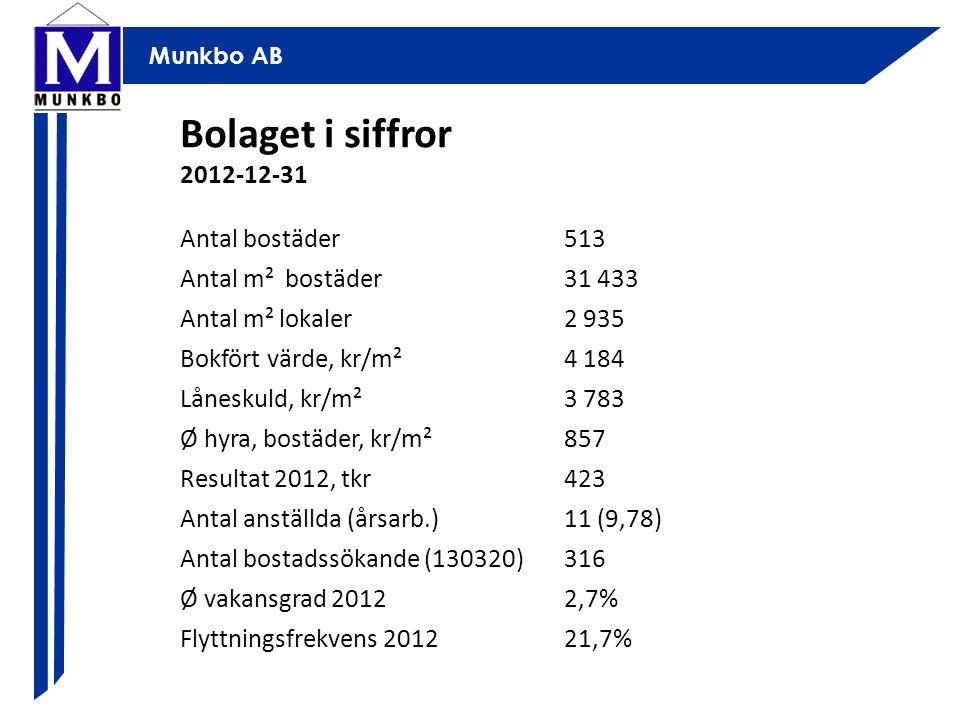 Munkbo AB Bolaget i siffror 2012-12-31 Antal bostäder513 Antal m² bostäder31 433 Antal m² lokaler2 935 Bokfört värde, kr/m²4 184 Låneskuld, kr/m²3 783 Ø hyra, bostäder, kr/m²857 Resultat 2012, tkr423 Antal anställda (årsarb.)11 (9,78) Antal bostadssökande (130320)316 Ø vakansgrad 20122,7% Flyttningsfrekvens 201221,7%