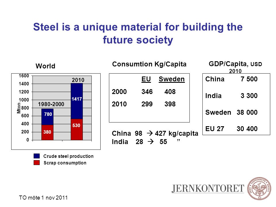 Steel is a unique material for building the future society 780 380 1340 480 Crude steel production Scrap consumption Consumtion Kg/Capita China 98  427 kg/capita India 28  55 1980-2000 World EU Sweden 2000 346 408 2010 299 398 China 7 500 India 3 300 Sweden 38 000 EU 27 30 400 GDP/Capita, USD 2010 TO möte 1 nov 2011