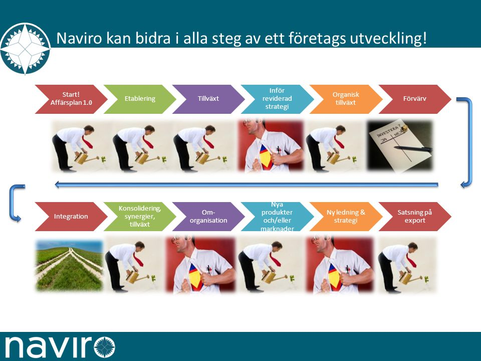 Naviro kan bidra i alla steg av ett företags utveckling.