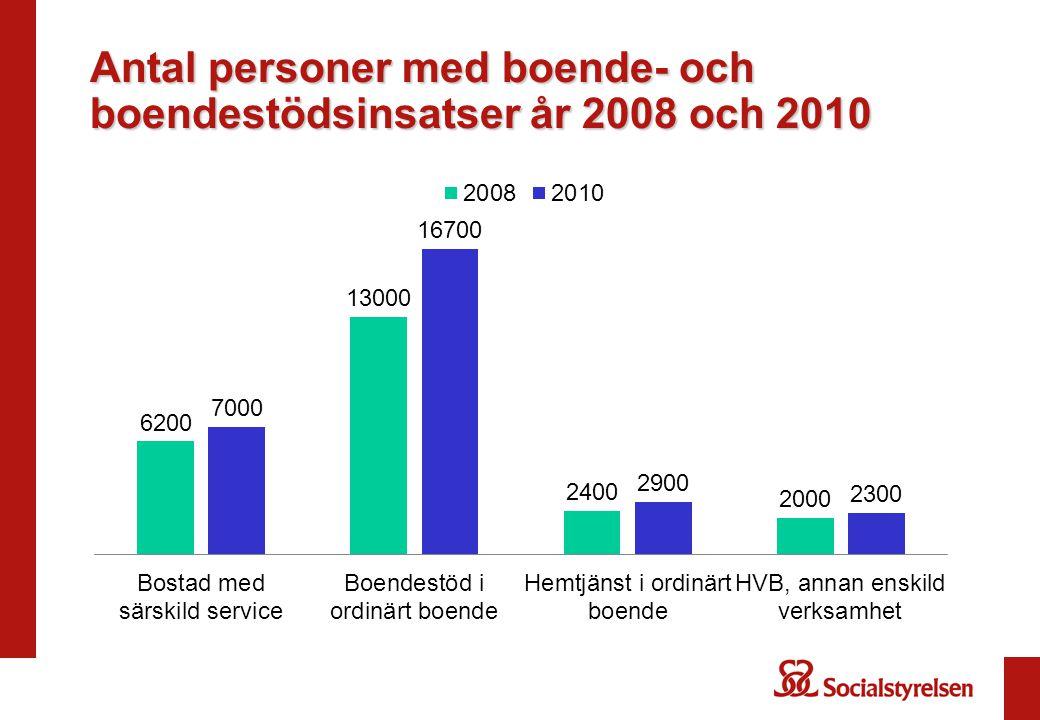 Antal personer med boende- och boendestödsinsatser år 2008 och 2010
