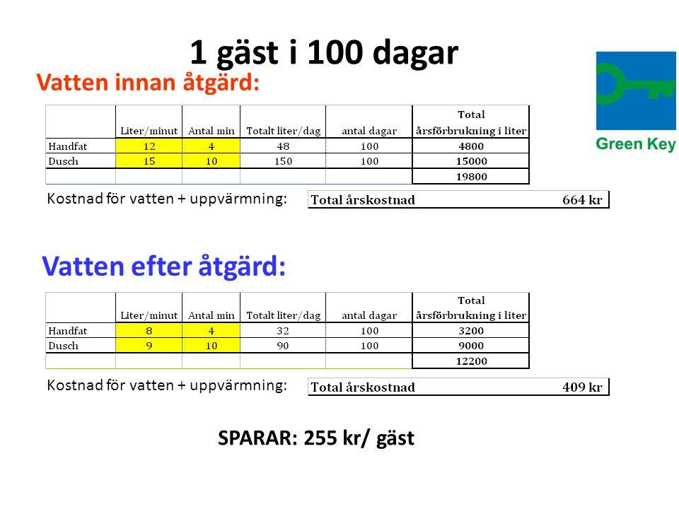 1 gäst i 100 dagar Vatten innan åtgärd: Kostnad för vatten + uppvärmning: Vatten efter åtgärd: Kostnad för vatten + uppvärmning: SPARAR: 255 kr/ gäst