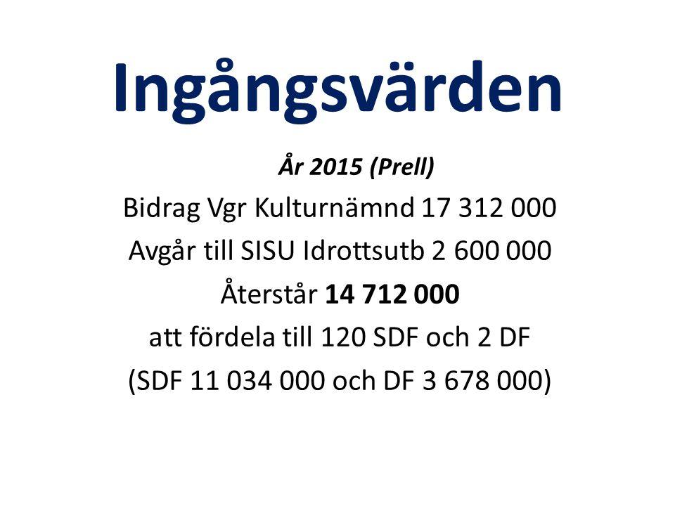 Ingångsvärden År 2015 (Prell) Bidrag Vgr Kulturnämnd 17 312 000 Avgår till SISU Idrottsutb 2 600 000 Återstår 14 712 000 att fördela till 120 SDF och 2 DF (SDF 11 034 000 och DF 3 678 000)