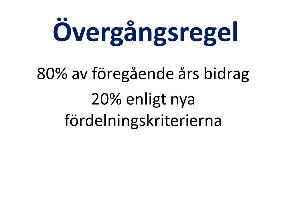 Övergångsregel 80% av föregående års bidrag 20% enligt nya fördelningskriterierna