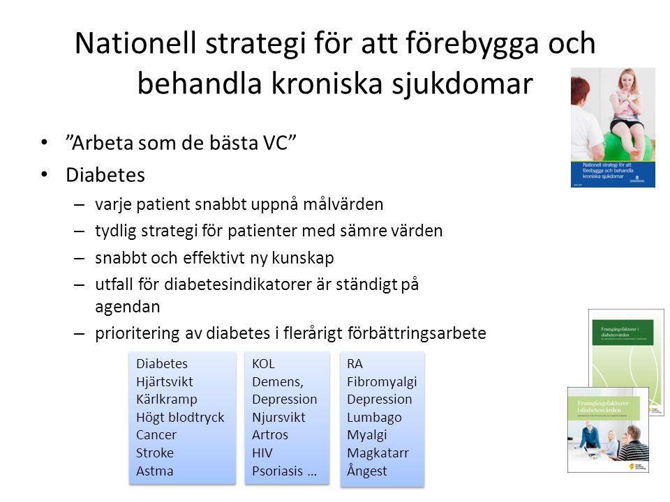 Nationell strategi för att förebygga och behandla kroniska sjukdomar Arbeta som de bästa VC Diabetes – varje patient snabbt uppnå målvärden – tydlig strategi för patienter med sämre värden – snabbt och effektivt ny kunskap – utfall för diabetesindikatorer är ständigt på agendan – prioritering av diabetes i flerårigt förbättringsarbete Diabetes Hjärtsvikt Kärlkramp Högt blodtryck Cancer Stroke Astma Diabetes Hjärtsvikt Kärlkramp Högt blodtryck Cancer Stroke Astma KOL Demens, Depression Njursvikt Artros HIV Psoriasis … KOL Demens, Depression Njursvikt Artros HIV Psoriasis … RA Fibromyalgi Depression Lumbago Myalgi Magkatarr Ångest RA Fibromyalgi Depression Lumbago Myalgi Magkatarr Ångest