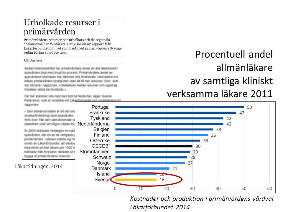 Läkartidningen. 2014 Procentuell andel allmänläkare av samtliga kliniskt verksamma läkare 2011 Kostnader och produktion i primärvårdens vårdval Läkarf