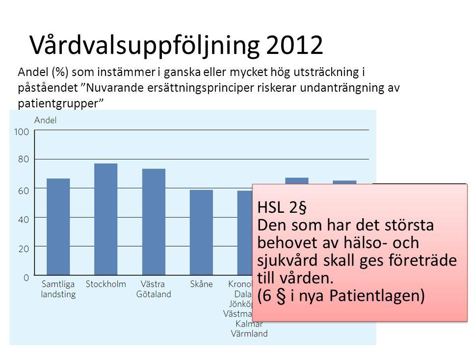 """Vårdvalsuppföljning 2012 Andel (%) som instämmer i ganska eller mycket hög utsträckning i påståendet """"Nuvarande ersättningsprinciper riskerar undanträ"""