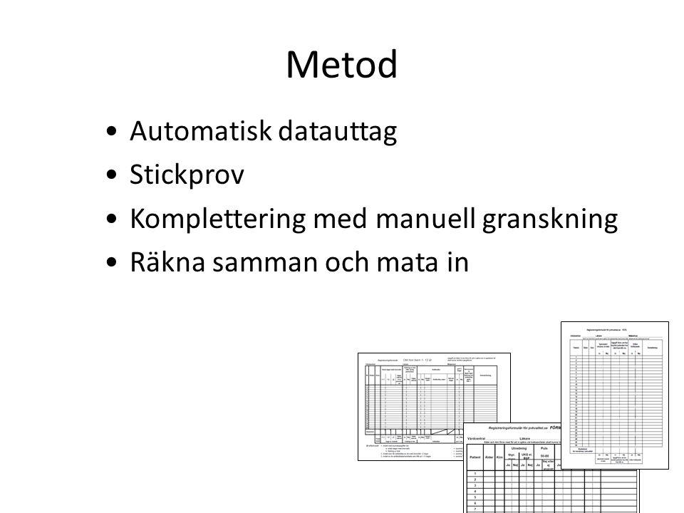 Metod Automatisk datauttag Stickprov Komplettering med manuell granskning Räkna samman och mata in
