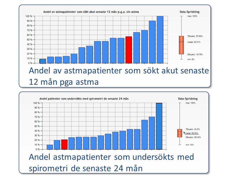 Andel av astmapatienter som sökt akut senaste 12 mån pga astma Andel astmapatienter som undersökts med spirometri de senaste 24 mån