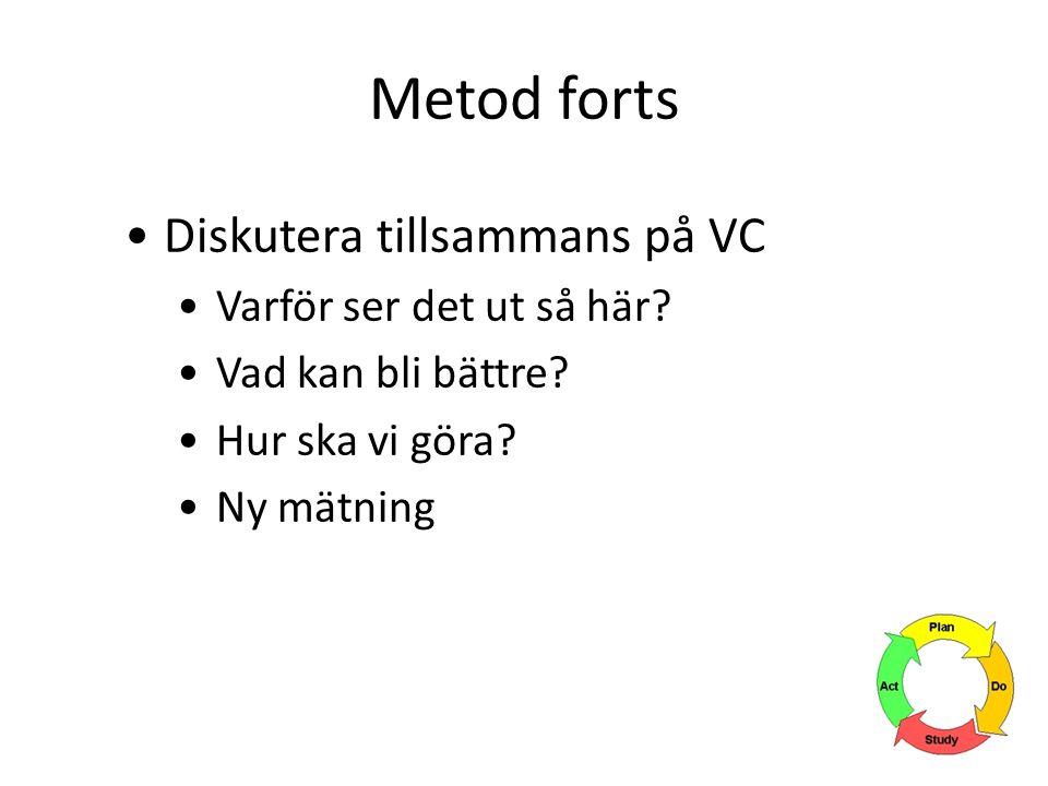 Metod forts Diskutera tillsammans på VC Varför ser det ut så här.