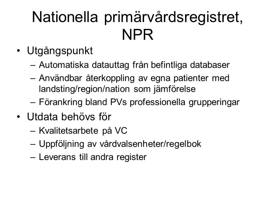 Nationella primärvårdsregistret, NPR Utgångspunkt –Automatiska datauttag från befintliga databaser –Användbar återkoppling av egna patienter med landsting/region/nation som jämförelse –Förankring bland PVs professionella grupperingar Utdata behövs för –Kvalitetsarbete på VC –Uppföljning av vårdvalsenheter/regelbok –Leverans till andra register