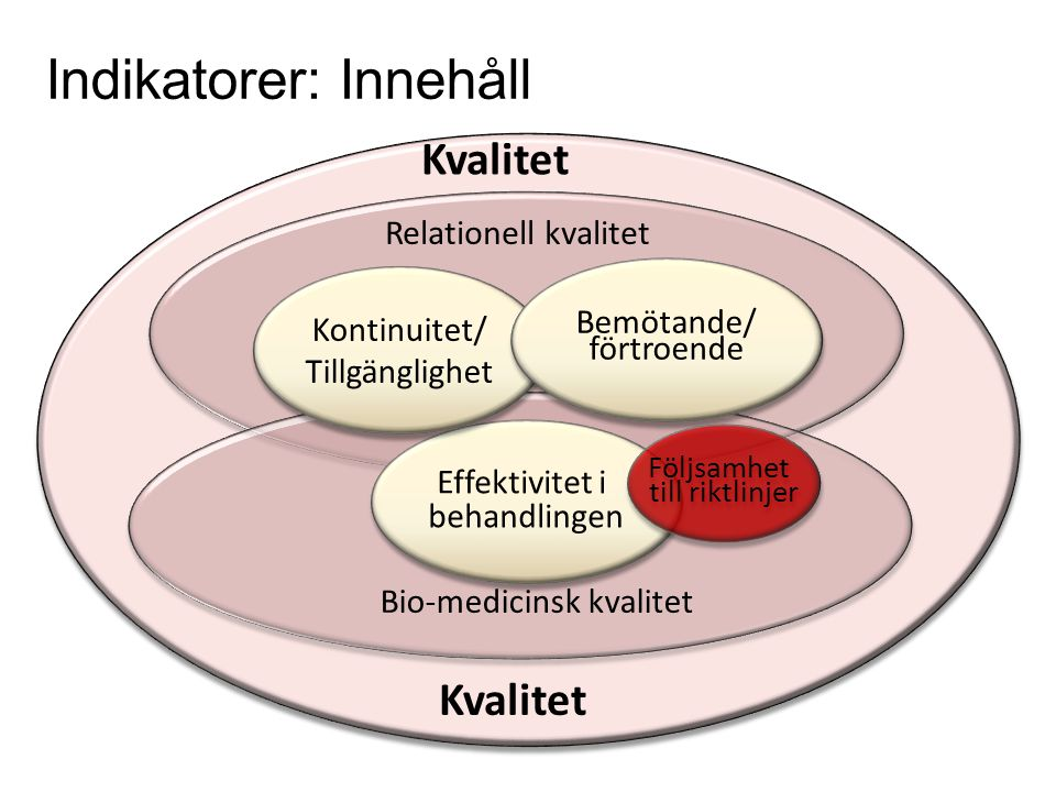 Kvalitet Bio-medicinsk kvalitet Relationell kvalitet Effektivitet i behandlingen Effektivitet i behandlingen Kontinuitet/ Tillgänglighet Kontinuitet/ Tillgänglighet Bemötande/ förtroende Bemötande/ förtroende Följsamhet till riktlinjer Följsamhet till riktlinjer Kvalitet Indikatorer: Innehåll