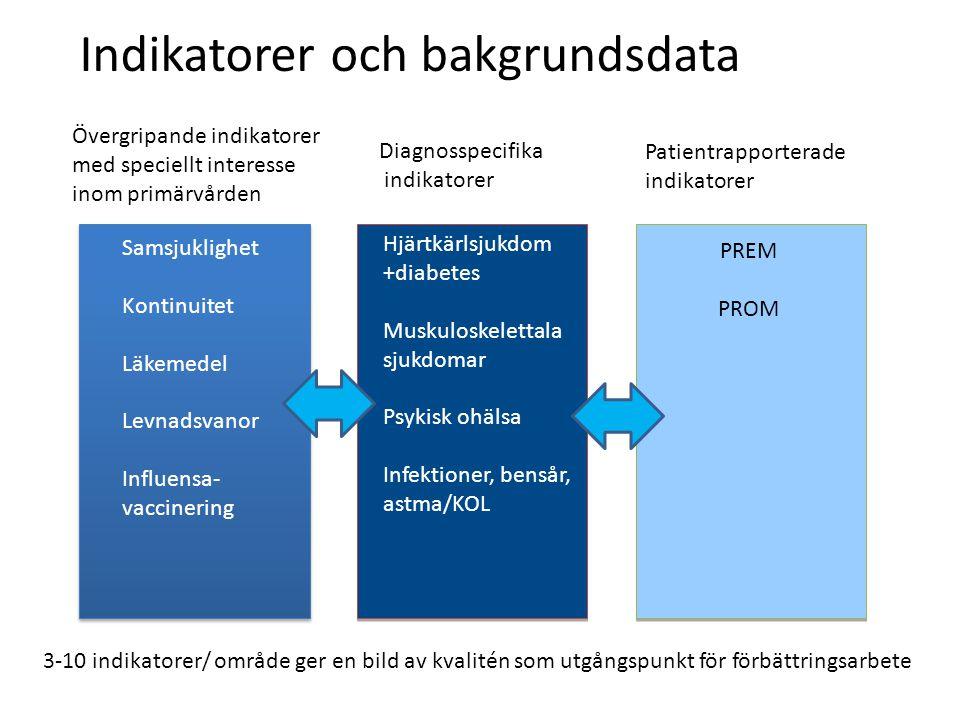 Samsjuklighet Kontinuitet Läkemedel Levnadsvanor Influensa- vaccinering Hjärtkärlsjukdom +diabetes Muskuloskelettala sjukdomar Psykisk ohälsa Infektioner, bensår, astma/KOL PREM PROM Övergripande indikatorer med speciellt interesse inom primärvården Diagnosspecifika indikatorer Patientrapporterade indikatorer Indikatorer och bakgrundsdata 3-10 indikatorer/ område ger en bild av kvalitén som utgångspunkt för förbättringsarbete
