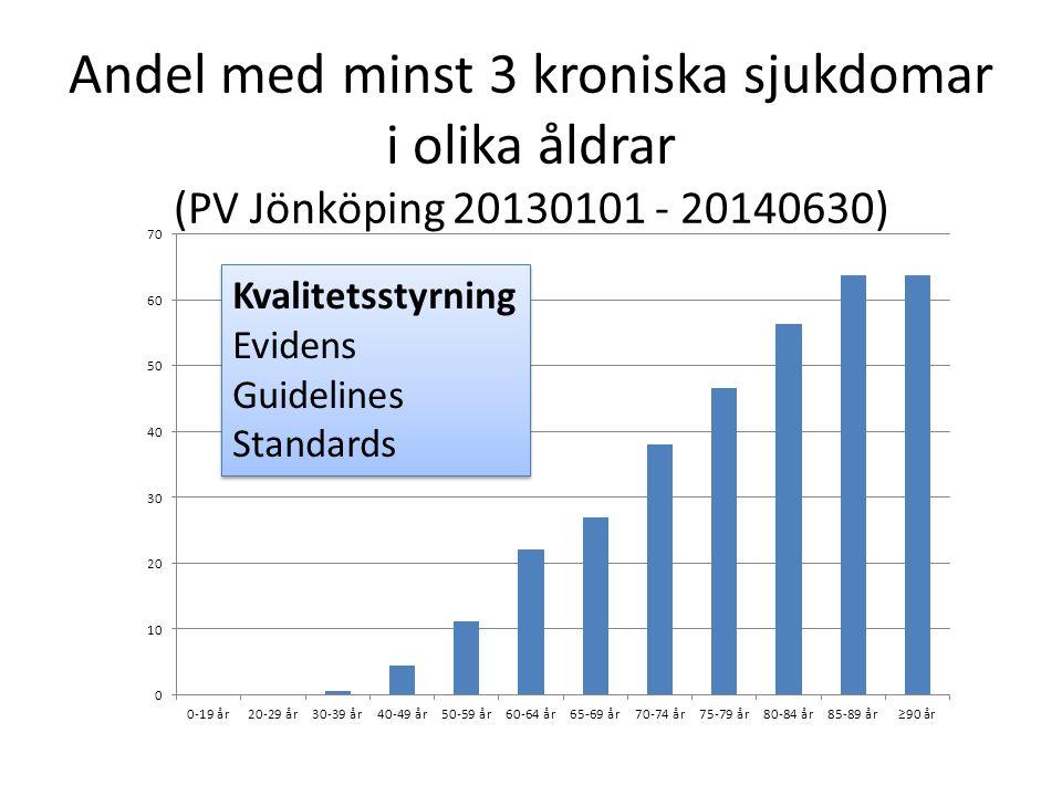 Andel med minst 3 kroniska sjukdomar i olika åldrar (PV Jönköping 20130101 - 20140630) Kvalitetsstyrning Evidens Guidelines Standards Kvalitetsstyrning Evidens Guidelines Standards