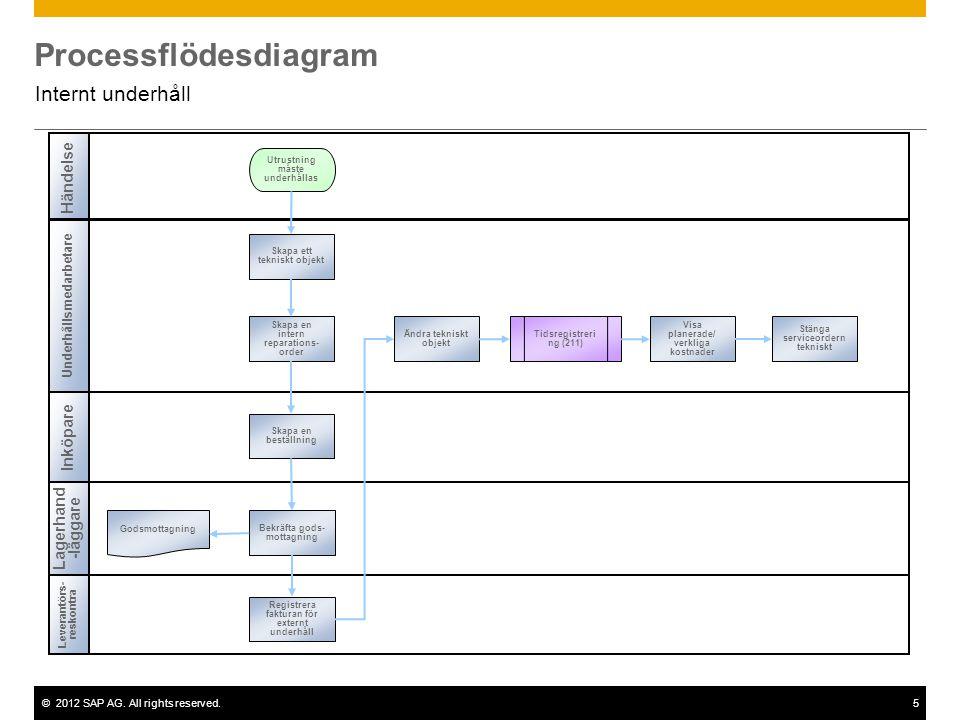 ©2012 SAP AG. All rights reserved.5 Processflödesdiagram Internt underhåll Underhållsmedarbetare Inköpare Leverantörs- reskontra Händelse Lagerhand -l