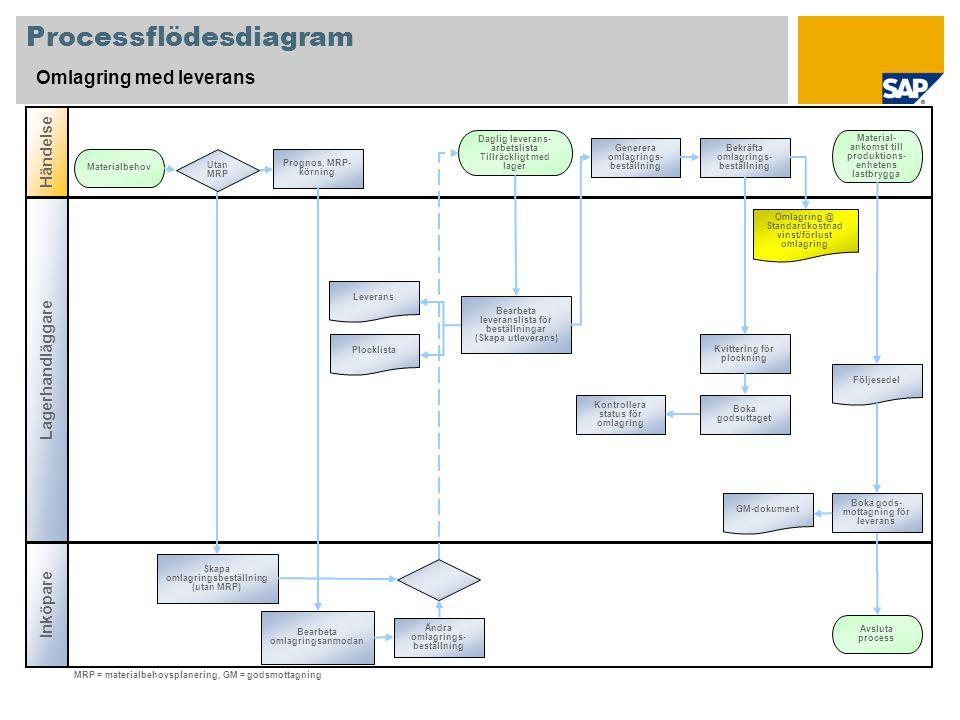 Processflödesdiagram Omlagring med leverans Lagerhandläggare Händelse Inköpare Prognos, MRP- körning Materialbehov Plocklista Omlagring @ Standardkostnad vinst/förlust omlagring Material- ankomst till produktions- enhetens lastbrygga Daglig leverans- arbetslista Tillräckligt med lager Bearbeta omlagringsanmodan Boka gods- mottagning för leverans Bekräfta omlagrings- beställning Generera omlagrings- beställning Bearbeta leveranslista för beställningar (Skapa utleverans) Följesedel GM-dokument Avsluta process Ändra omlagrings- beställning MRP = materialbehovsplanering, GM = godsmottagning Skapa omlagringsbeställning (utan MRP) Utan MRP Kvittering för plockning Leverans Boka godsuttaget Kontrollera status för omlagring