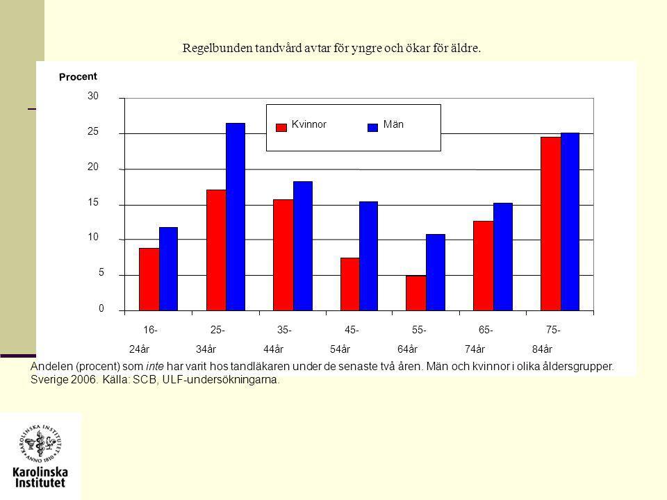 Regelbunden tandvård avtar för yngre och ökar för äldre. 0 5 10 15 20 25 30 16- 24år 25- 34år 35- 44år 45- 54år 55- 64år 65- 74år 75- 84år Procent Kvi