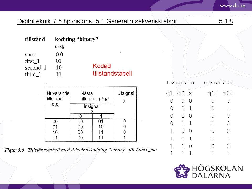 Digitalteknik 7.5 hp distans: 5.1 Generella sekvenskretsar 5.1.8 Kodad tillståndstabell Insignaler utsignaler q1 q0 x q1+ q0+ 0 0 0 0 0 0 0 1 0 1 0 1