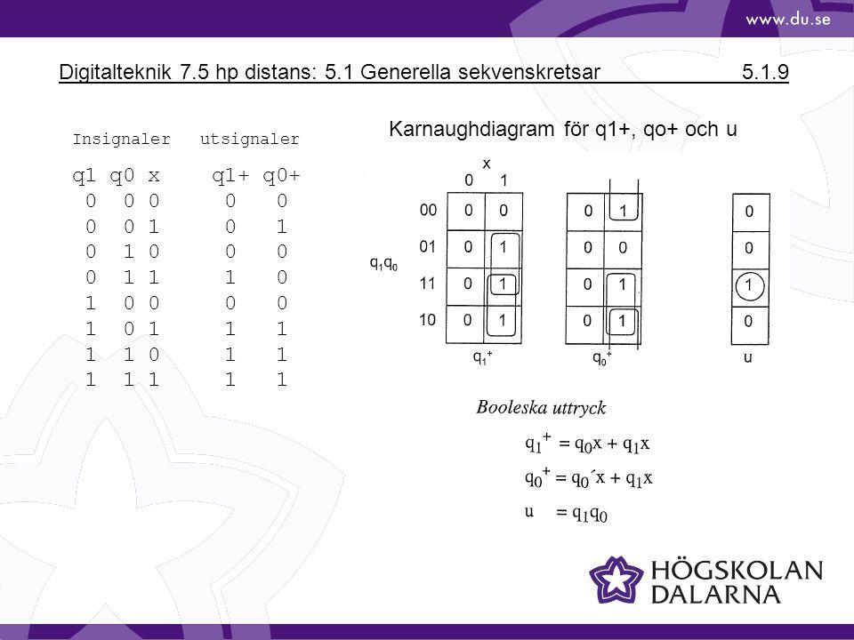 Digitalteknik 7.5 hp distans: 5.1 Generella sekvenskretsar 5.1.9 Karnaughdiagram för q1+, qo+ och u Insignaler utsignaler q1 q0 x q1+ q0+ 0 0 0 0 0 0