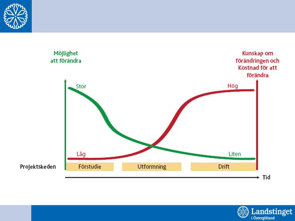 Förändringar i händelseanalys Tydliggörande och utvidgad text om analysteamets roller Omhändertagande och stöd till involverade (patient/närstående/medarbetare) poängteras Orsaksområdet Barriärer/skydd ingår i åtgärder