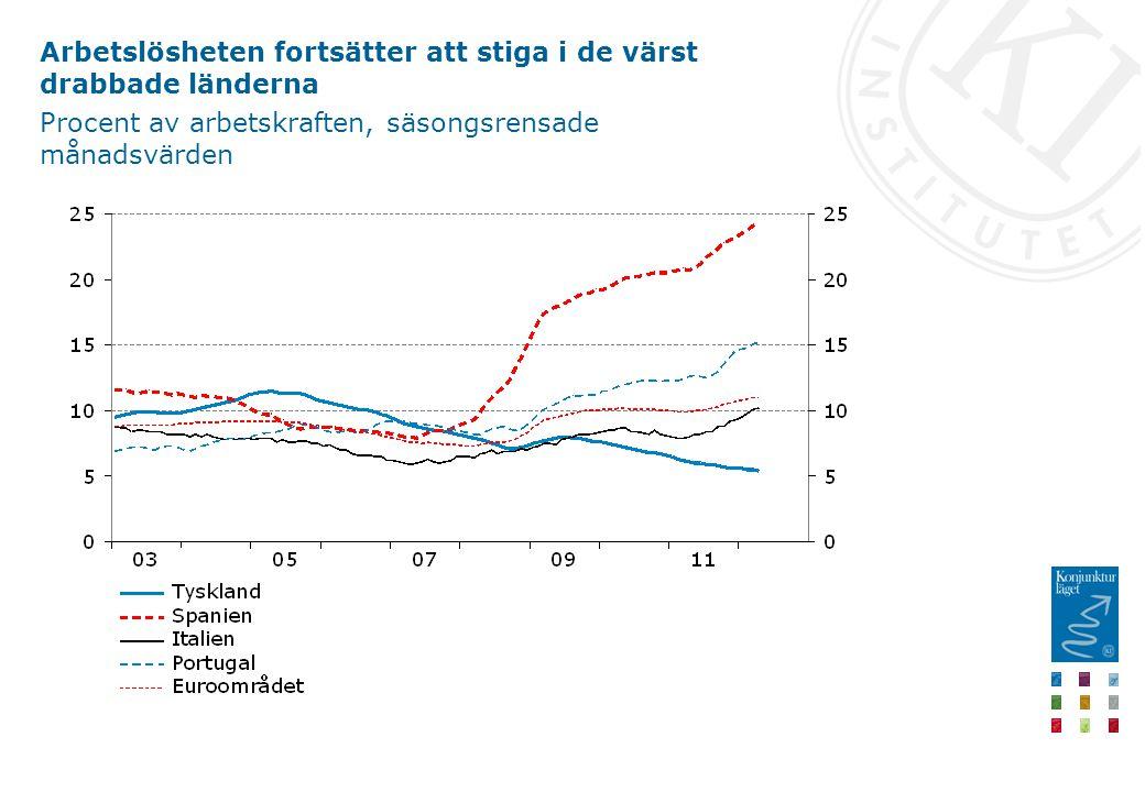 Arbetslösheten fortsätter att stiga i de värst drabbade länderna Procent av arbetskraften, säsongsrensade månadsvärden